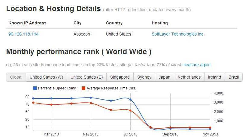 Historical response time of PattonWebz.com